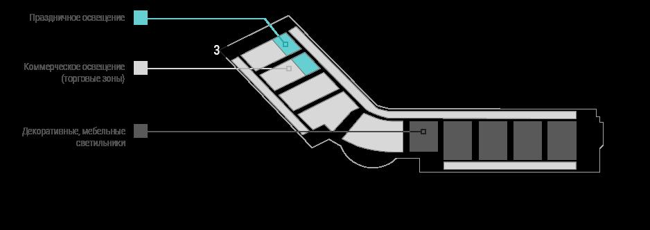 3_materials